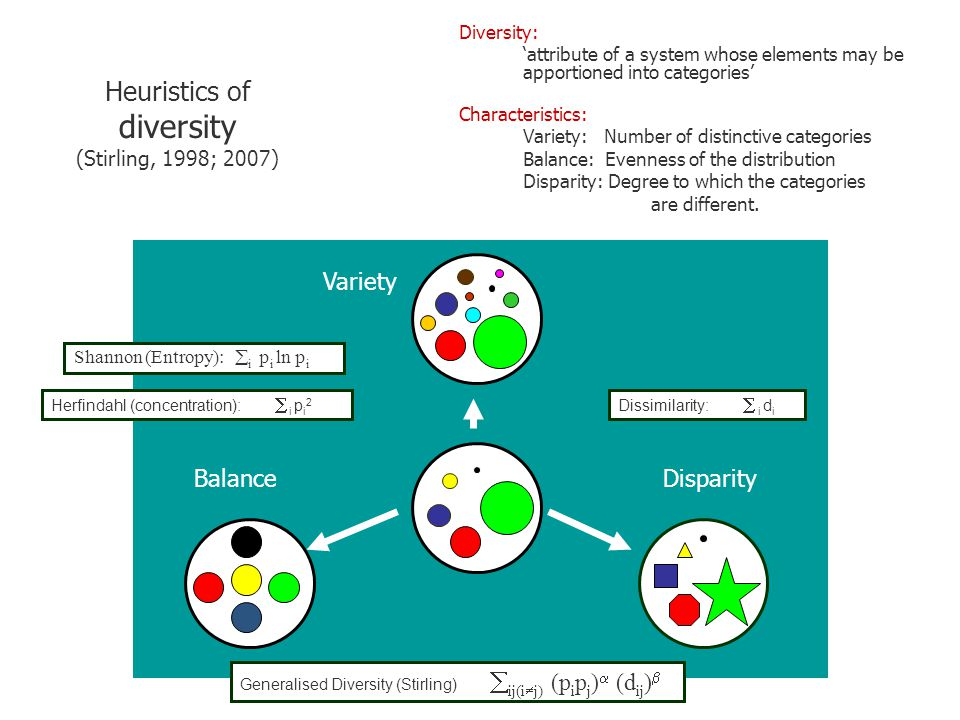 Heuristics of diversity (Stirling, 1998; 2007) Diversity: 'attribute of a system whose elements may be apportioned into categories' Characteristics: Variety: Number of distinctive categories Balance: Evenness of the distribution Disparity: Degree to which the categories are different.