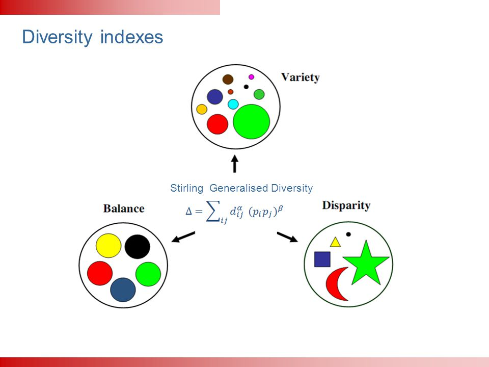 Diversity indexes Stirling Generalised Diversity