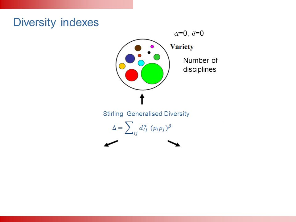 Diversity indexes Stirling Generalised Diversity  =0,  =0 Number of disciplines