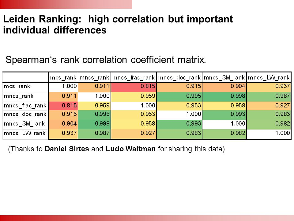 Leiden Ranking: high correlation but important individual differences Spearman's rank correlation coefficient matrix. (Thanks to Daniel Sirtes and Lud