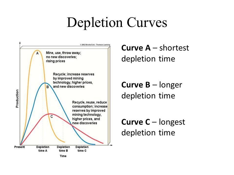 Depletion Curves Curve A – shortest depletion time Curve B – longer depletion time Curve C – longest depletion time