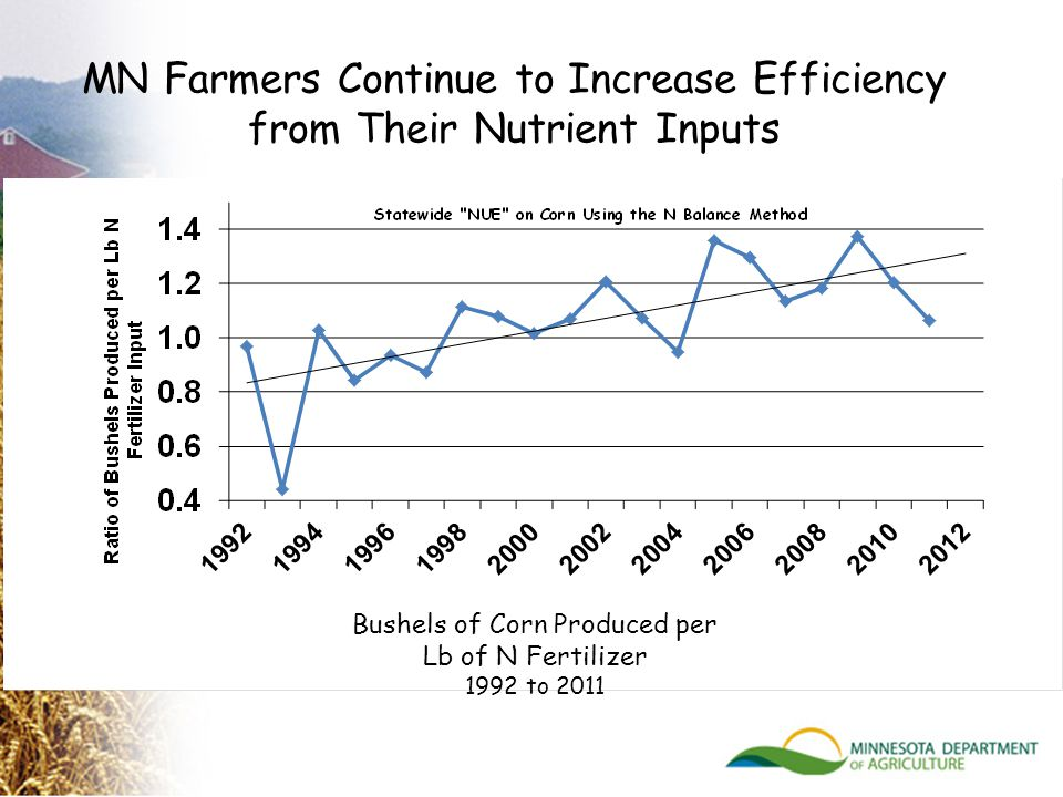 MN Farmers Continue to Increase Efficiency from Their Nutrient Inputs Bushels of Corn Produced per Lb of N Fertilizer 1992 to 2011