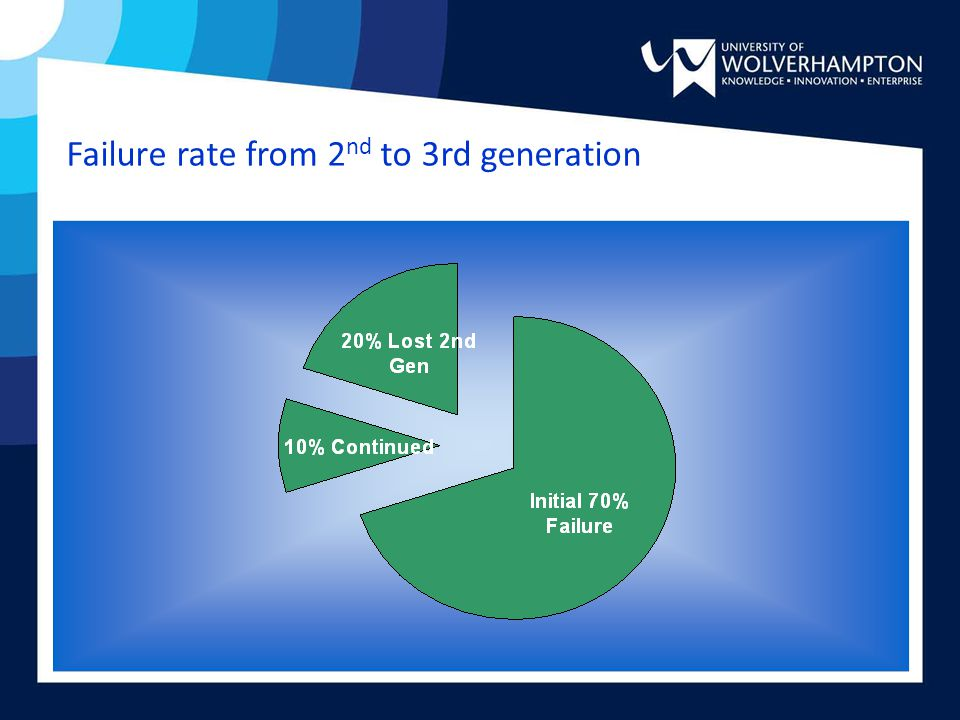Failure rate from 2 nd to 3rd generation