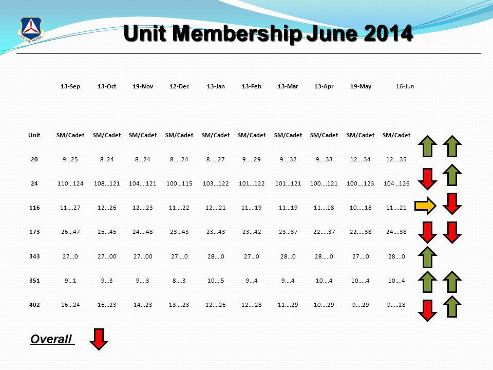 Unit Membership June 2014 Unit Membership June 2014 13-Sep13-Oct19-Nov12-Dec13-Jan13-Feb13-Mar13-Apr19-May16-Jun UnitSM/Cadet 209…258..248…248…..248…..279…..299….329….3312….3412….35 24110…124108…121104….121100…115103…122101…122101…121100….121100….123104…126 11611….2712…2612….2311….2212….2111….1911…1911….1810…..1811….21 17326…4725…4524….4823…43 23…4223…3722…..3722…..3824….38 34327…027…00 27….028….027…028…028…..027….028….0 3519…19…39….38….310….59…49….410….410…..410….4 40216…2416…2314…2313….2312….2612….2811….2910….299….299…..28 Overall