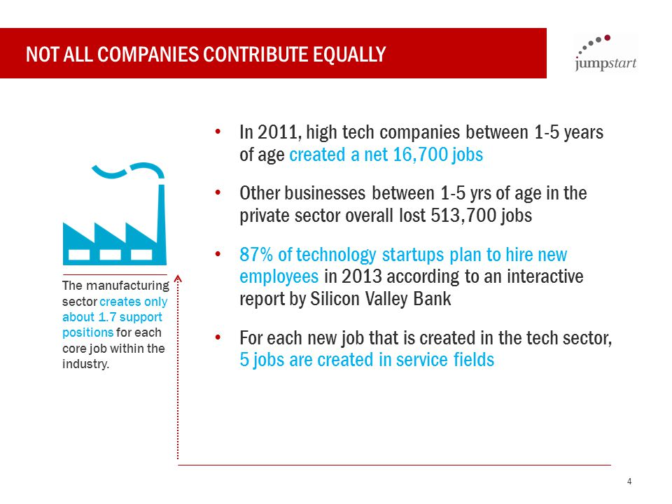 NOT ALL COMPANIES CONTRIBUTE EQUALLY In 2011, high tech companies between 1-5 years of age created a net 16,700 jobs Other businesses between 1-5 yrs of age in the private sector overall lost 513,700 jobs 87% of technology startups plan to hire new employees in 2013 according to an interactive report by Silicon Valley Bank For each new job that is created in the tech sector, 5 jobs are created in service fields The manufacturing sector creates only about 1.7 support positions for each core job within the industry.