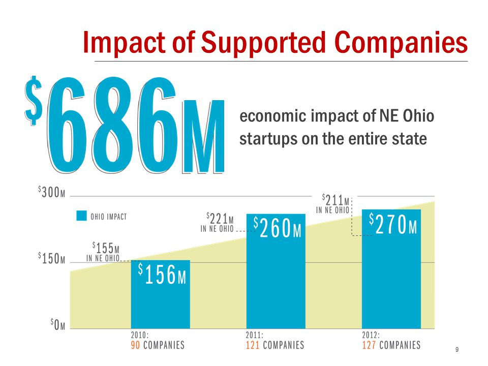 9 economic impact of NE Ohio startups on the entire state Impact of Supported Companies