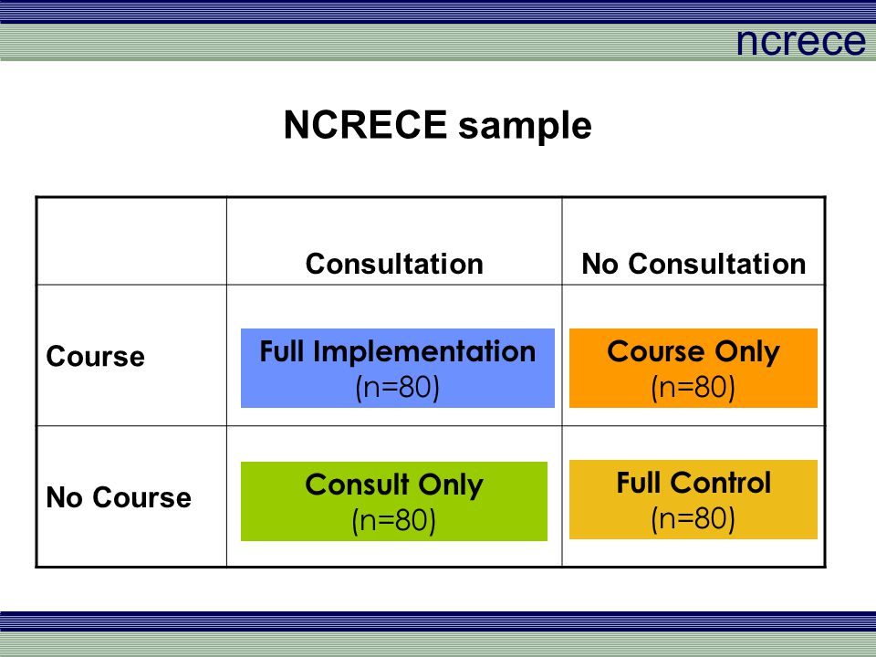 ncrece NCRECE sample ConsultationNo Consultation Course No Course Full Implementation (n=80) Course Only (n=80) Consult Only (n=80) Full Control (n=80