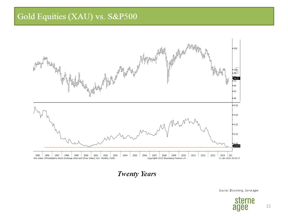 15 Gold Equities (XAU) vs. S&P500 Sources: Bloomberg,, Sterne Agee Twenty Years