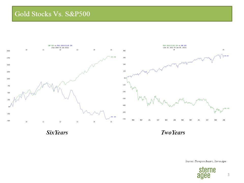 3 Gold Stocks Vs. S&P500 Sources: Thompson Reuters,, Sterne Agee SixYearsTwoYears