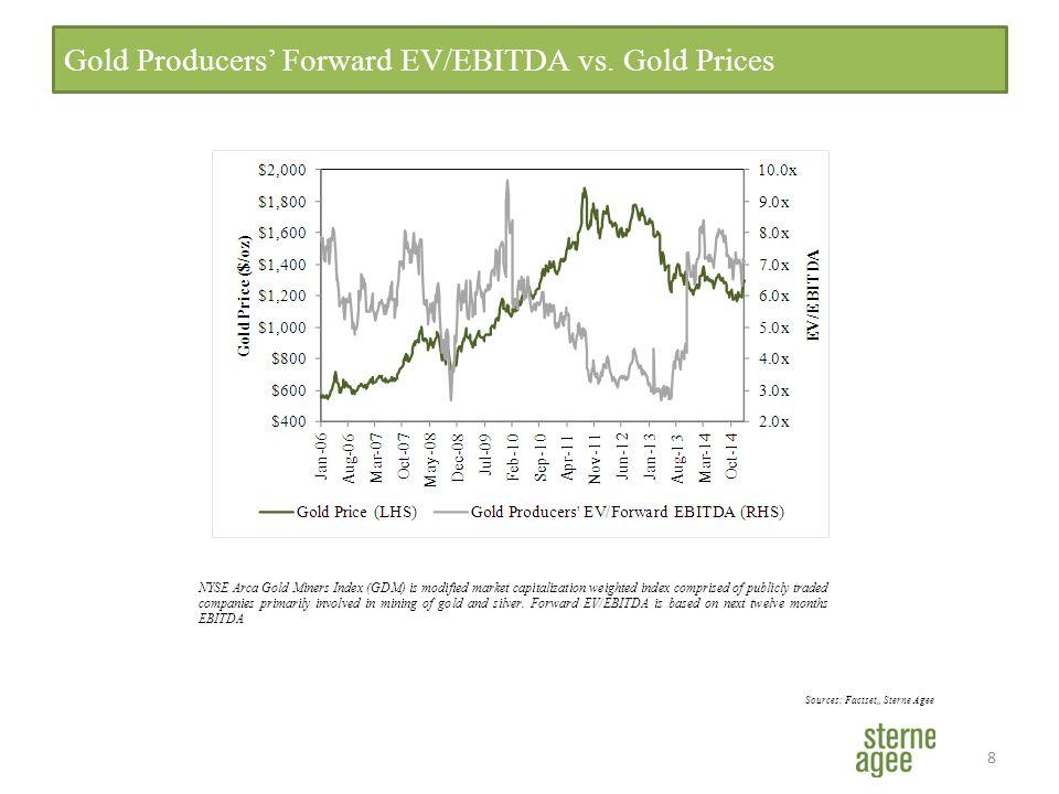 8 Gold Producers' Forward EV/EBITDA vs.