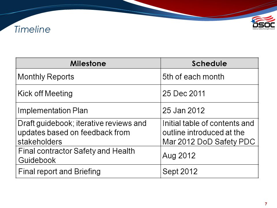 7 Timeline MilestoneSchedule Monthly Reports5th of each month Kick off Meeting25 Dec 2011 Implementation Plan25 Jan 2012 Draft guidebook; iterative re