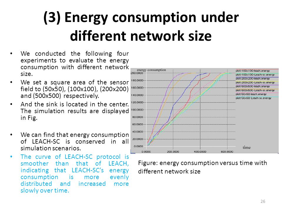 (3) Energy consumption under different network size We conducted the following four experiments to evaluate the energy consumption with different netw