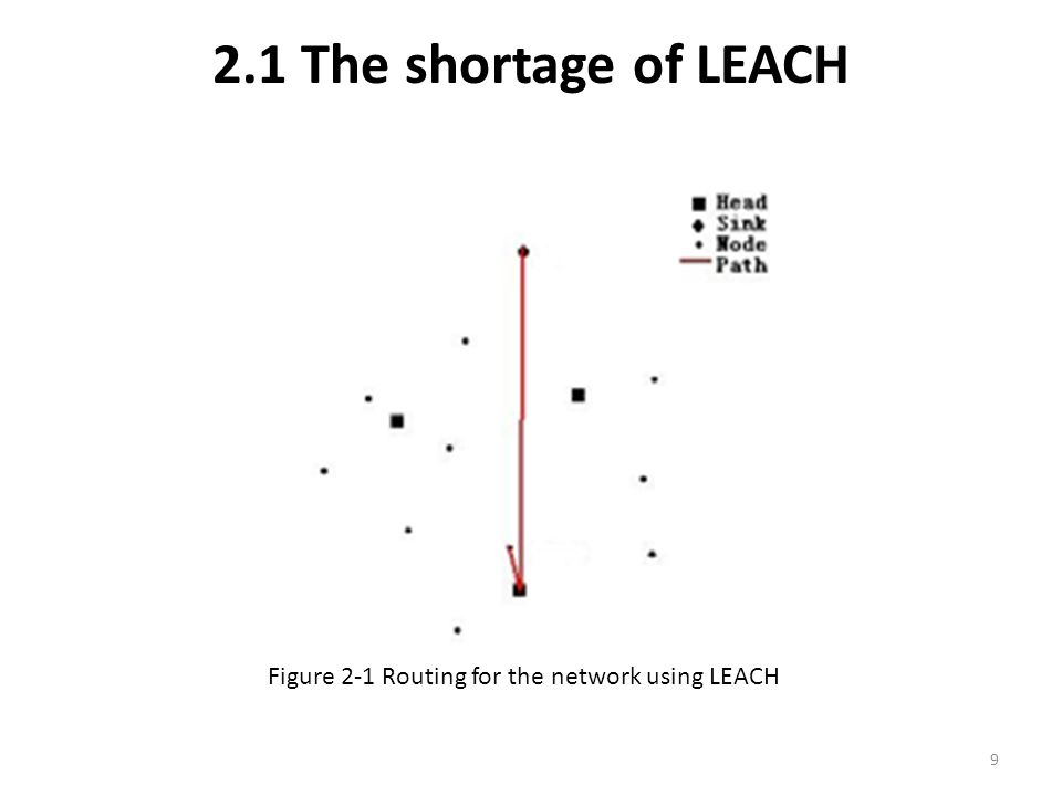 2.1 The shortage of LEACH Figure 2-1 Routing for the network using LEACH 9