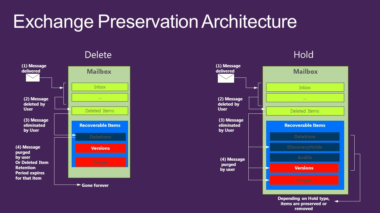 Exchange Preservation Architecture Mailbox Recoverable Items Deletions (1) Message delivered Deleted Items Inbox … (2) Message deleted by User (3) Mes