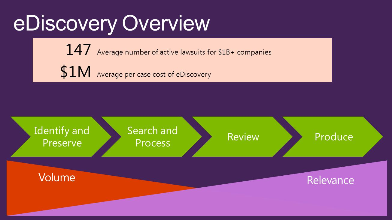 Identify and Preserve Search and Process ReviewProduce eDiscovery Overview 147 Average number of active lawsuits for $1B+ companies $1M A verage per case cost of eDiscovery