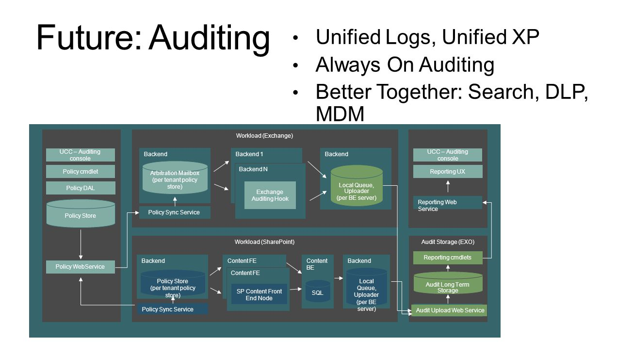 Unified Logs, Unified XP Always On Auditing Better Together: Search, DLP, MDM FFO/EOP UCC – Auditing console Policy Store Policy WebService Policy cmdlet Policy DAL Workload (SharePoint) Backend Policy Store (per tenant policy store) Policy Sync Service Content FE SP Content Front End Node Audit Storage (EXO) Audit Long Term Storage FFO/EOP UCC – Auditing console Reporting cmdlets Reporting UX Reporting Web Service Content BE SQL Workload (Exchange) Backend Arbitration Mailbox (per tenant policy store) Local Queue, Uploader (per BE server) Policy Sync Service Backend 1 Backend N Exchange Auditing Hook Audit Upload Web Service Local Queue, Uploader (per BE server) Future: Auditing