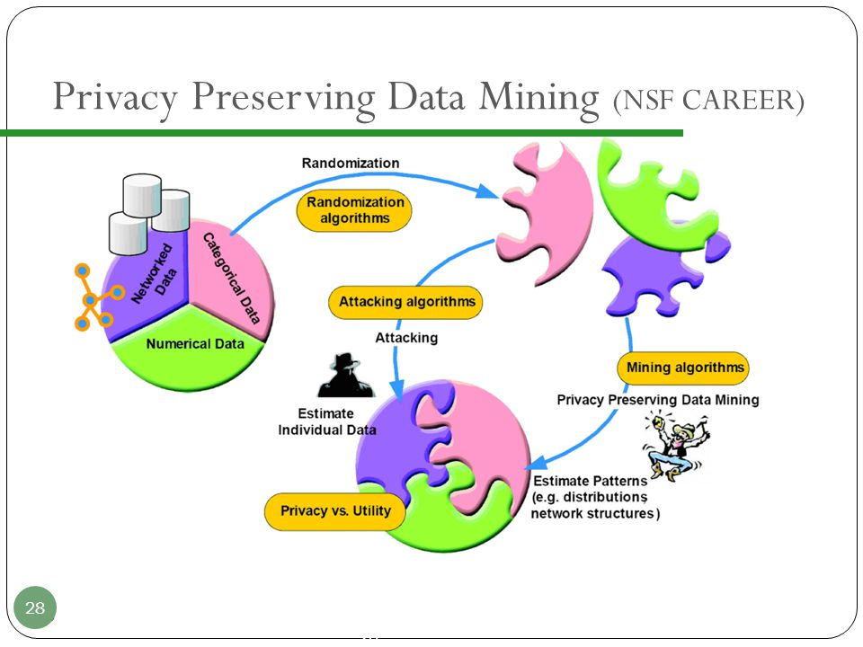 28 Privacy Preserving Data Mining (NSF CAREER) 28