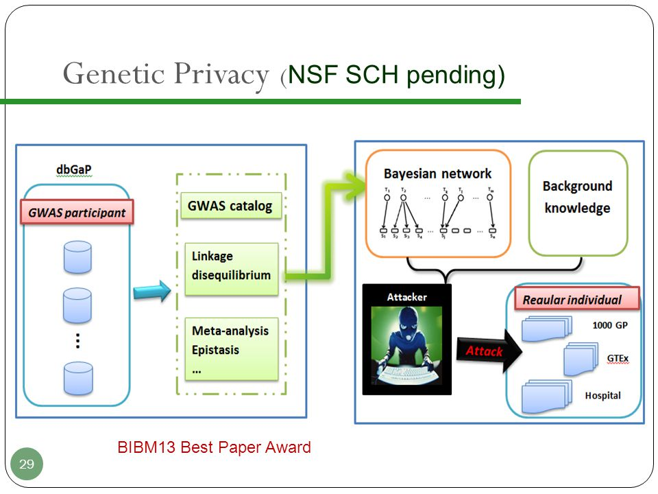 Genetic Privacy ( NSF SCH pending) 29 BIBM13 Best Paper Award
