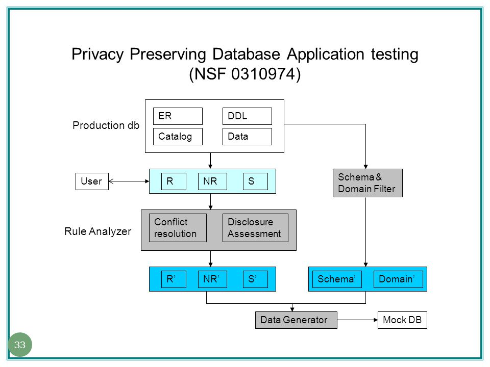 Privacy Preserving Database Application testing (NSF 0310974) ER Data DDL Catalog Production db RNRS Conflict resolution Disclosure Assessment Rule Analyzer R'NR'S' Schema & Domain Filter Schema'Domain' Data GeneratorMock DB User 33