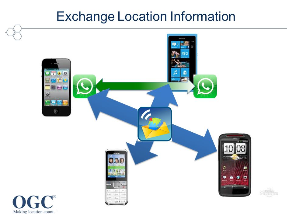 Exchange Location Information