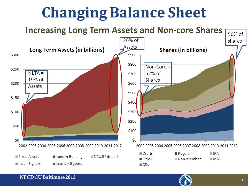Can increasing balance sheet exposure become the next crisis in credit unions.