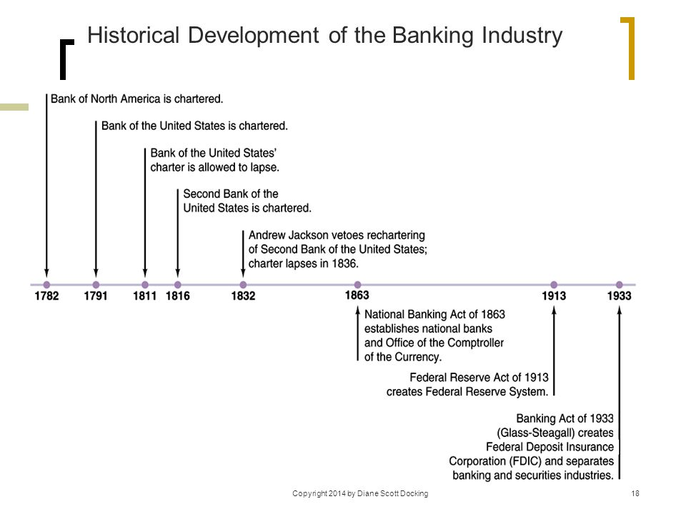 Historical Development of the Banking Industry 18Copyright 2014 by Diane Scott Docking