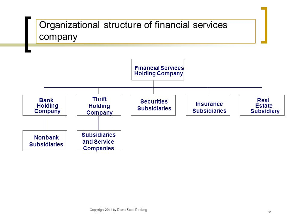 Copyright 2014 by Diane Scott Docking 31 Organizational structure of financial services company Bank Holding Company Thrift Holding Company Securities