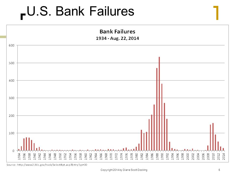 U.S. Bank Failures 5Copyright 2014 by Diane Scott Docking