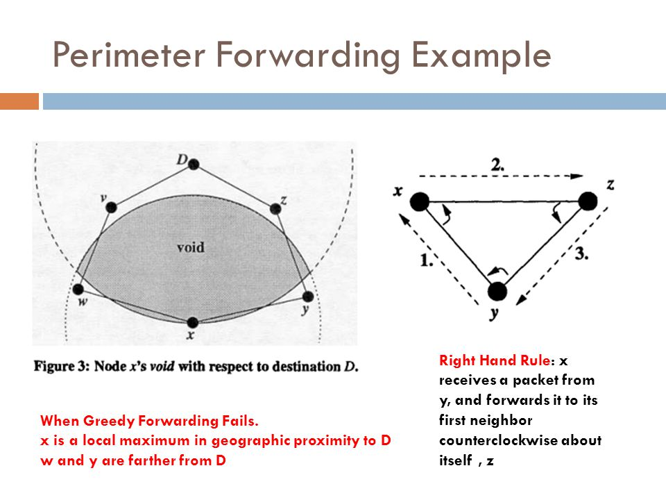 Perimeter Forwarding Example Right Hand Rule: x receives a packet from y, and forwards it to its first neighbor counterclockwise about itself, z When