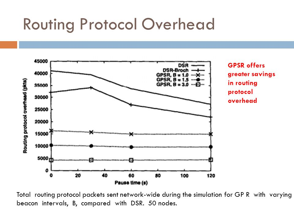 Routing Protocol Overhead Total routing protocol packets sent network-wide during the simulation for GP R with varying beacon intervals, B, compared w