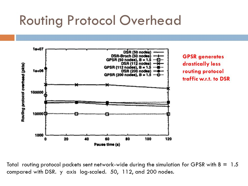 Routing Protocol Overhead Total routing protocol packets sent network-wide during the simulation for GPSR with B = 1.5 compared with DSR. y axis log-s