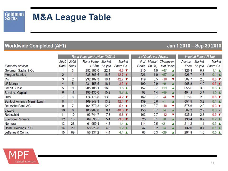 M&A League Table 11