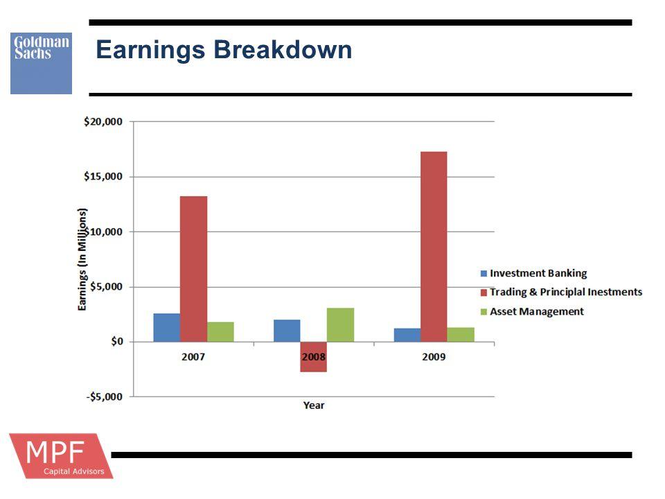 Earnings Breakdown