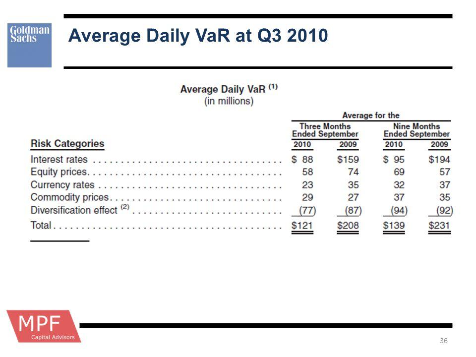 Average Daily VaR at Q3 2010 36