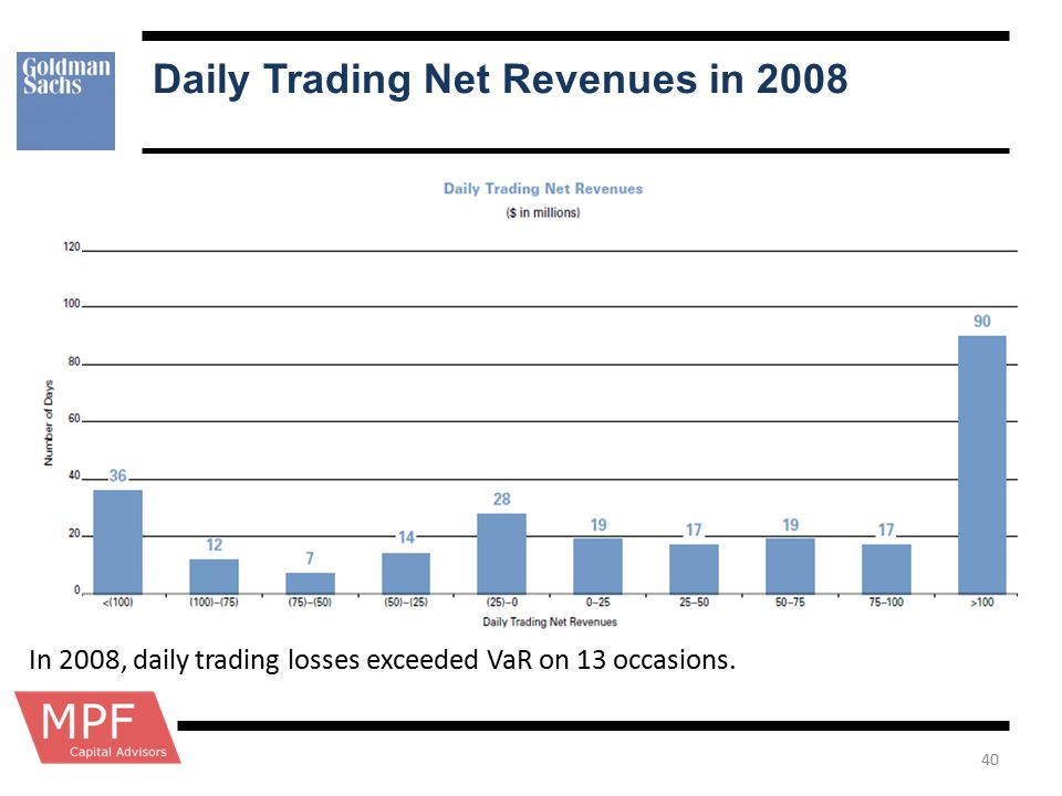 Daily Trading Net Revenues in 2008 40 In 2008, daily trading losses exceeded VaR on 13 occasions.