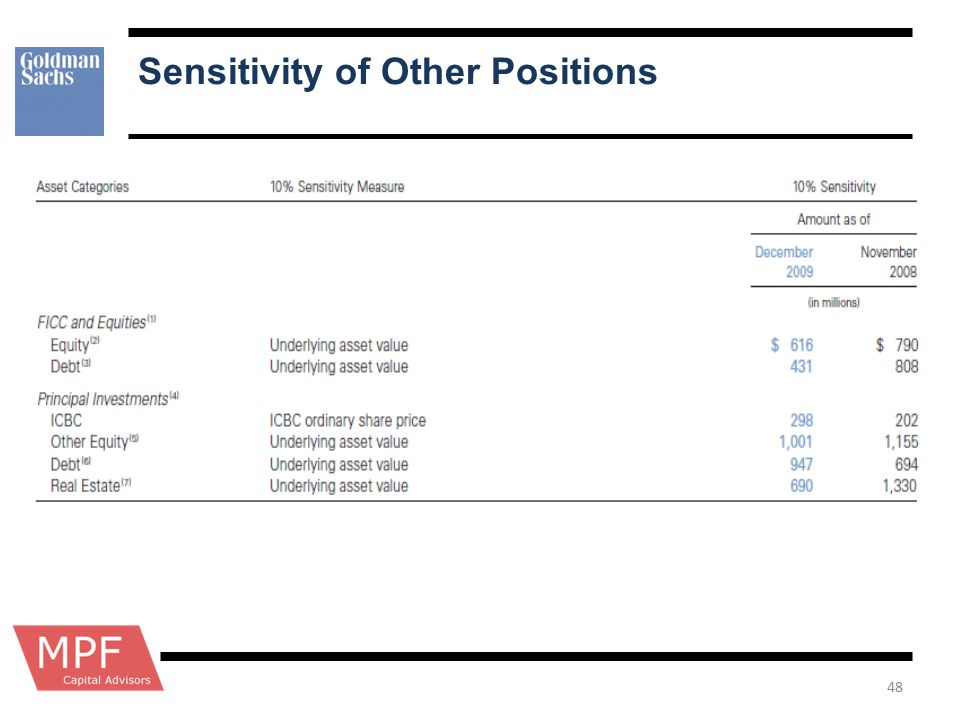 Sensitivity of Other Positions 48