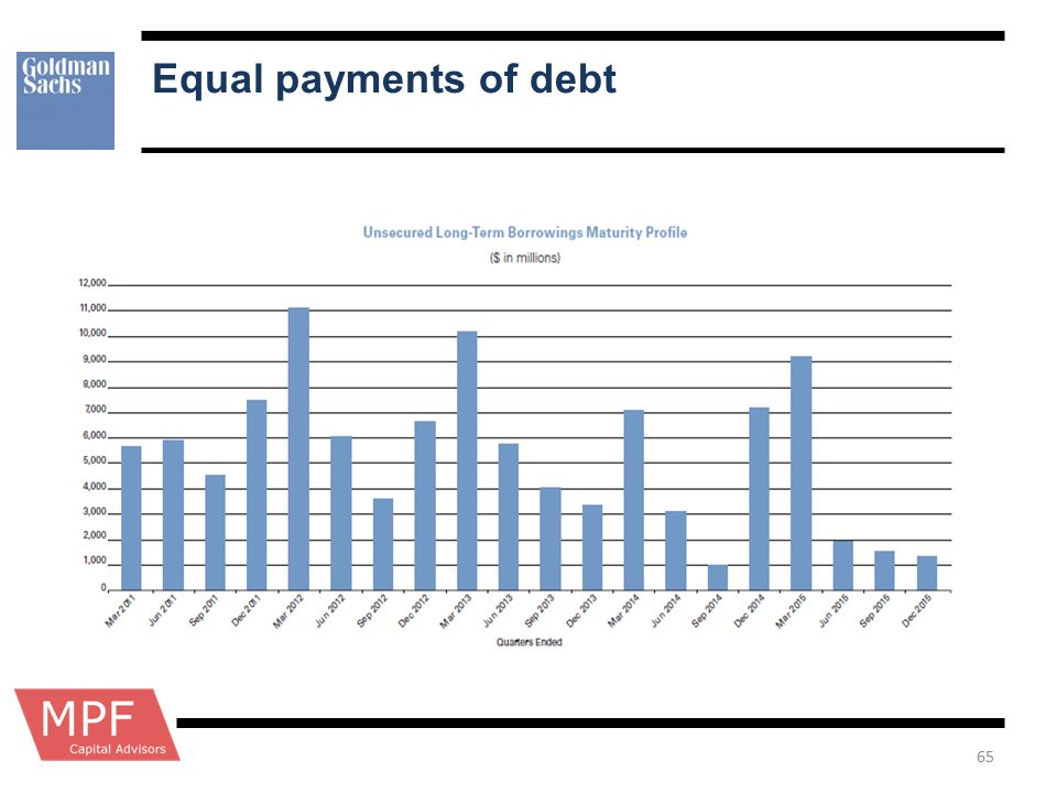 Equal payments of debt 65