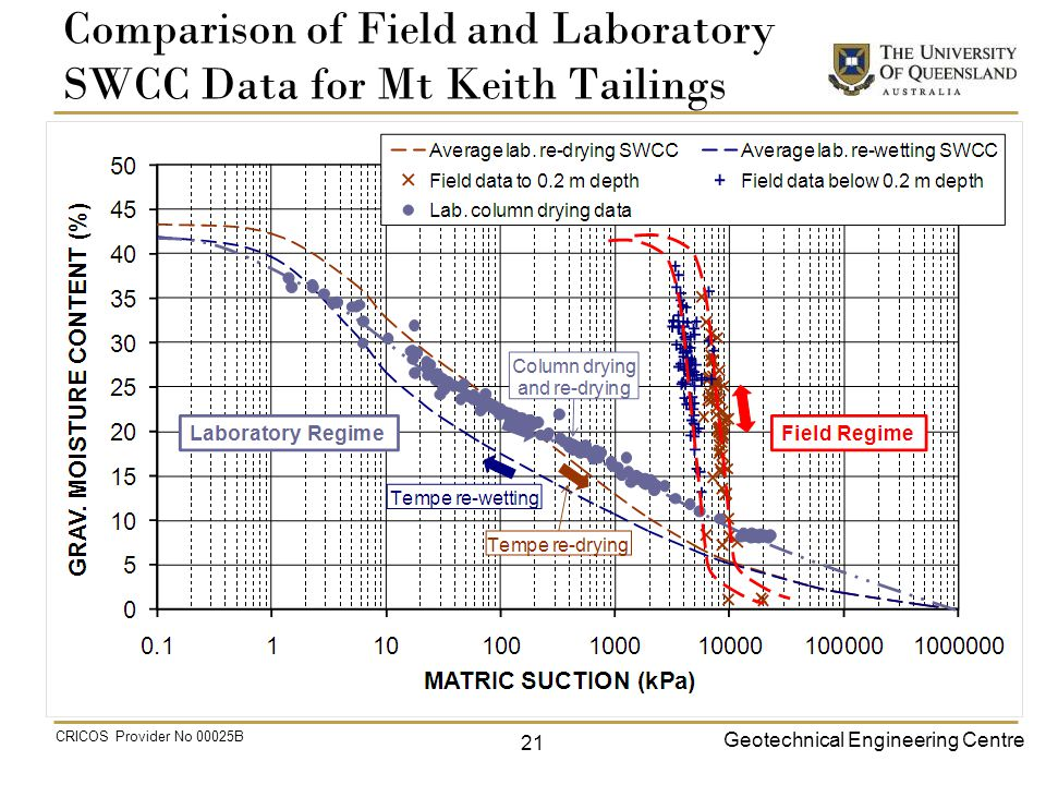 Geotechnical Engineering Centre CRICOS Provider No 00025B Comparison of Field and Laboratory SWCC Data for Mt Keith Tailings 21