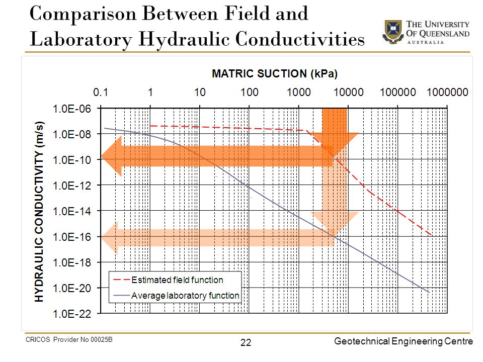 Geotechnical Engineering Centre CRICOS Provider No 00025B Comparison Between Field and Laboratory Hydraulic Conductivities 22