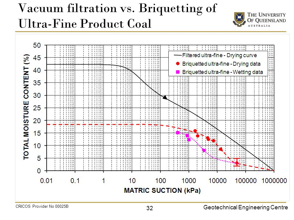 Geotechnical Engineering Centre CRICOS Provider No 00025B Vacuum filtration vs.