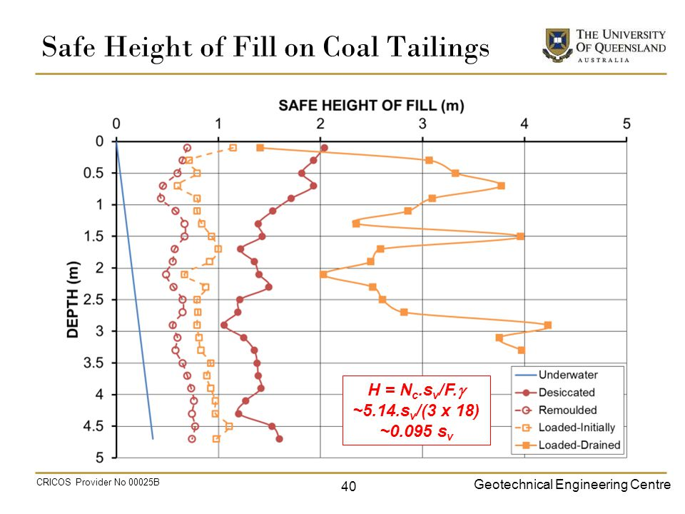 Geotechnical Engineering Centre CRICOS Provider No 00025B Safe Height of Fill on Coal Tailings 40 H = N c.s v /F.