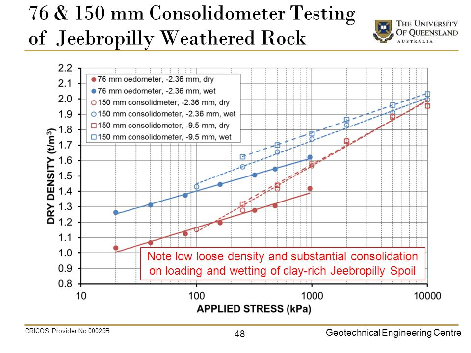 Geotechnical Engineering Centre CRICOS Provider No 00025B 76 & 150 mm Consolidometer Testing of Jeebropilly Weathered Rock Note low loose density and substantial consolidation on loading and wetting of clay-rich Jeebropilly Spoil 48