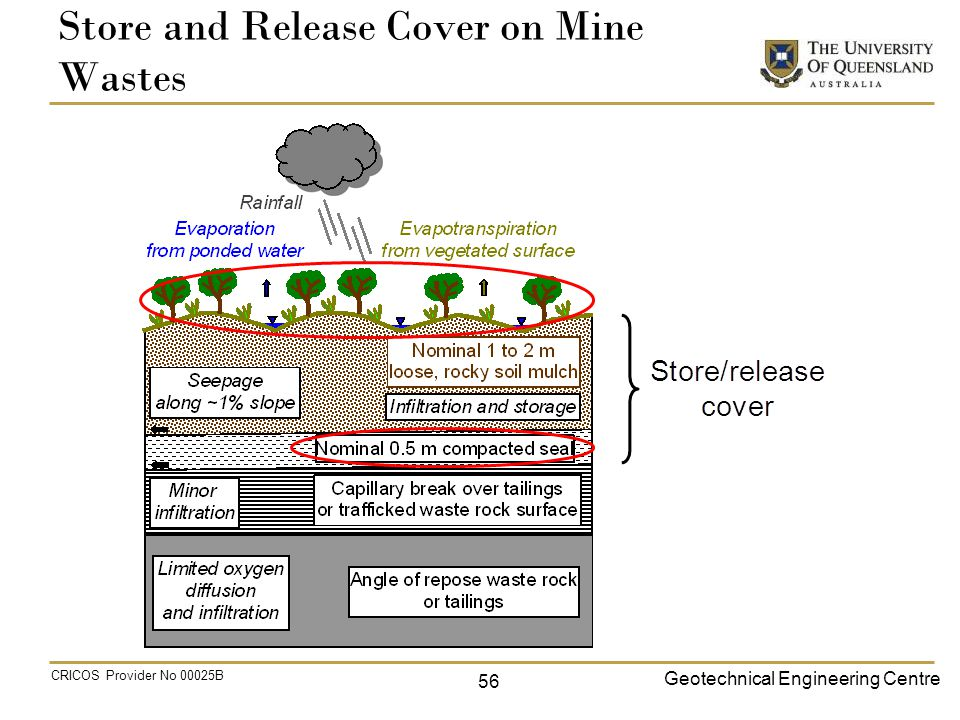 Geotechnical Engineering Centre CRICOS Provider No 00025B Store and Release Cover on Mine Wastes 56
