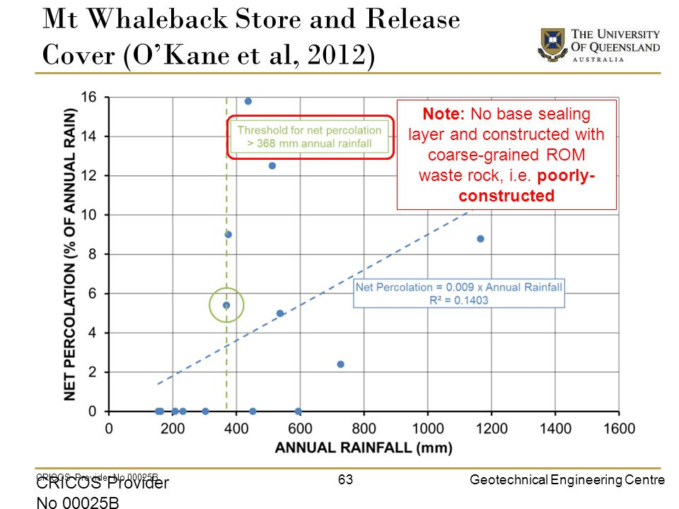 Geotechnical Engineering Centre CRICOS Provider No 00025B Mt Whaleback Store and Release Cover (O'Kane et al, 2012) CRICOS Provider No 00025B 63 Note: No base sealing layer and constructed with coarse-grained ROM waste rock, i.e.