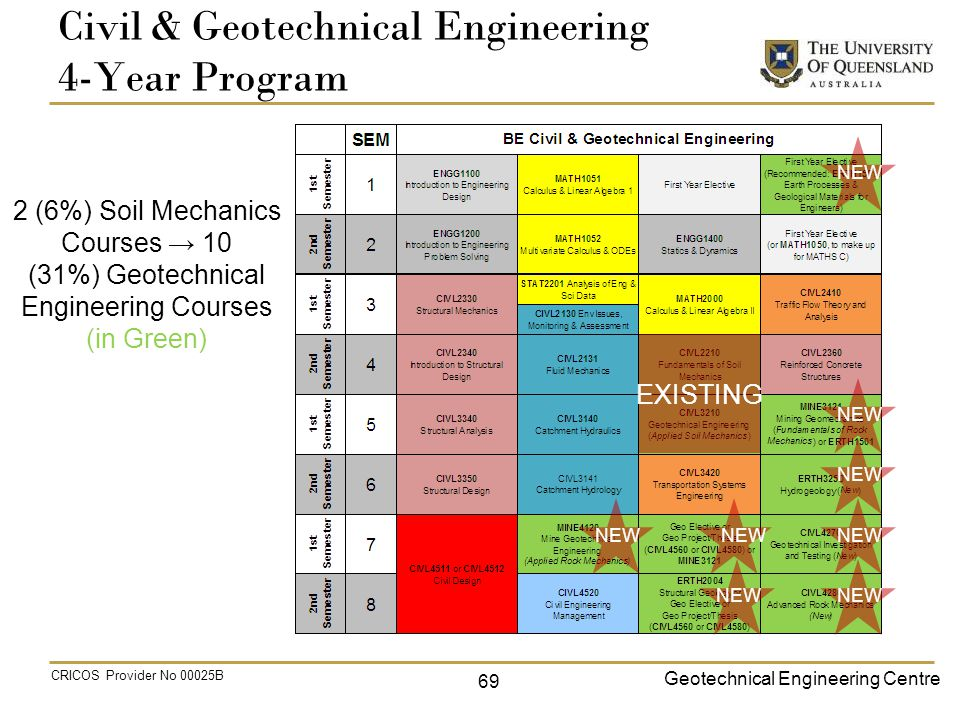 Geotechnical Engineering Centre CRICOS Provider No 00025B Civil & Geotechnical Engineering 4-Year Program 2 (6%) Soil Mechanics Courses → 10 (31%) Geotechnical Engineering Courses (in Green) EXISTING NEW 69