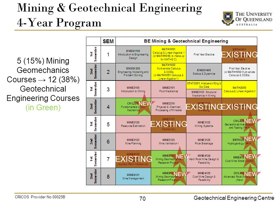 Geotechnical Engineering Centre CRICOS Provider No 00025B Mining & Geotechnical Engineering 4-Year Program 5 (15%) Mining Geomechanics Courses → 12 (38%) Geotechnical Engineering Courses (in Green) EXISTING NEW 70