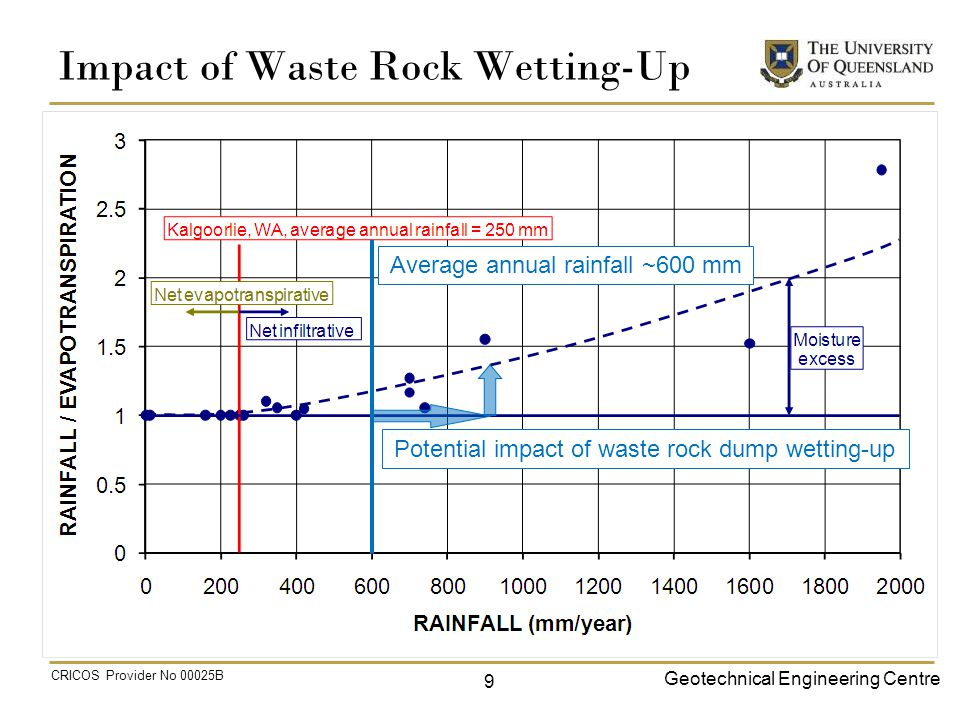Geotechnical Engineering Centre CRICOS Provider No 00025B Impact of Waste Rock Wetting-Up 9 Potential impact of waste rock dump wetting-up Average annual rainfall ~600 mm