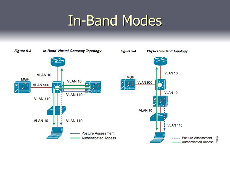 In-Band Modes