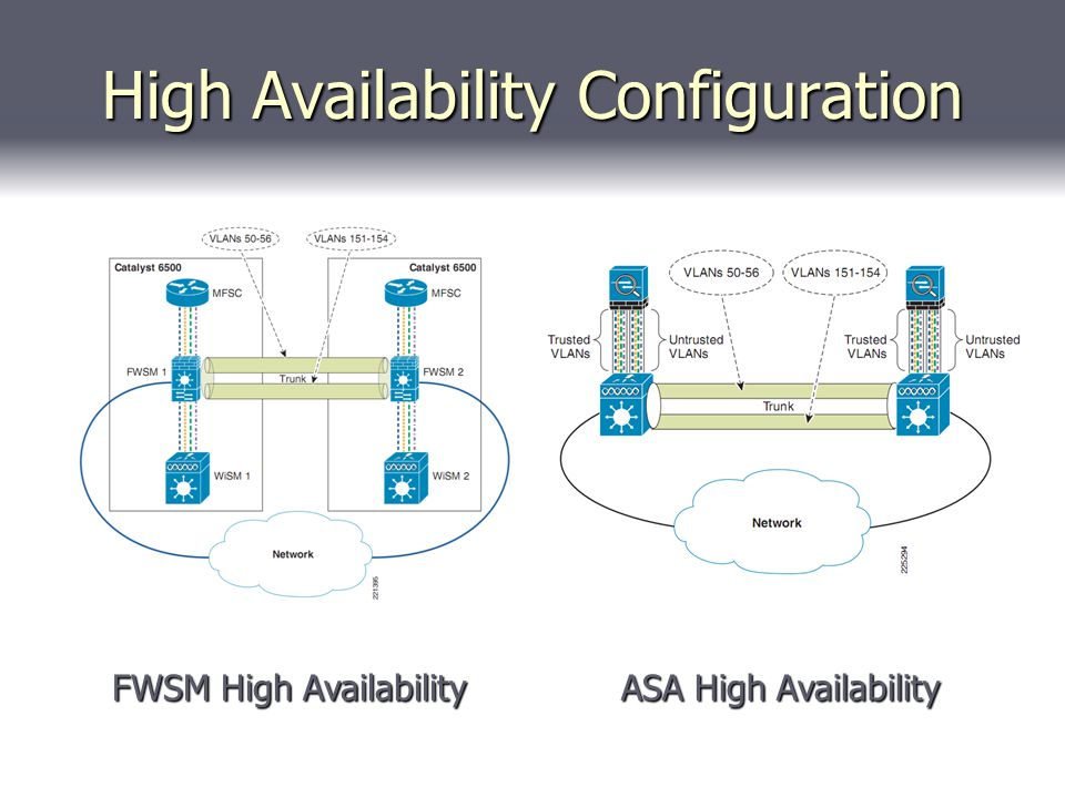 High Availability Configuration ASA High Availability FWSM High Availability