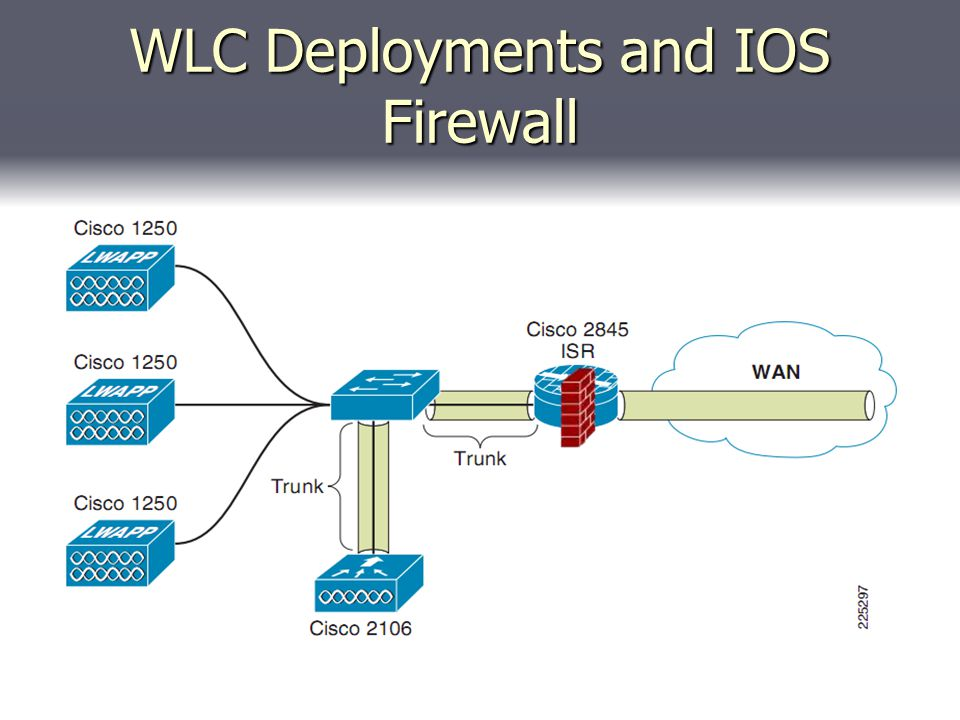 WLC Deployments and IOS Firewall